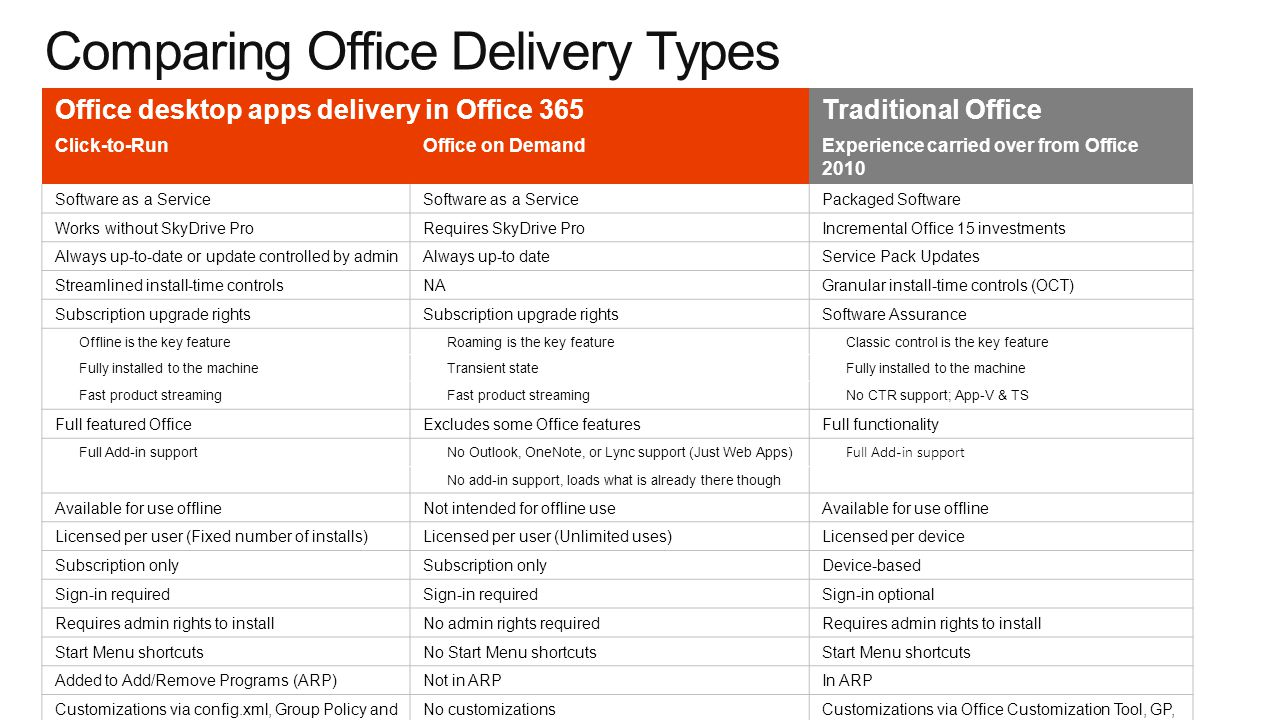 Office desktop apps delivery in Office 365Traditional Office Click-to-RunOffice on DemandExperience carried over from Office 2010 Software as a Service Packaged Software Works without SkyDrive ProRequires SkyDrive ProIncremental Office 15 investments Always up-to-date or update controlled by adminAlways up-to dateService Pack Updates Streamlined install-time controlsNAGranular install-time controls (OCT) Subscription upgrade rights Software Assurance Offline is the key featureRoaming is the key featureClassic control is the key feature Fully installed to the machineTransient stateFully installed to the machine Fast product streaming No CTR support; App-V & TS Full featured OfficeExcludes some Office featuresFull functionality Full Add-in supportNo Outlook, OneNote, or Lync support (Just Web Apps) Full Add-in support No add-in support, loads what is already there though Available for use offlineNot intended for offline useAvailable for use offline Licensed per user (Fixed number of installs)Licensed per user (Unlimited uses)Licensed per device Subscription only Device-based Sign-in required Sign-in optional Requires admin rights to installNo admin rights requiredRequires admin rights to install Start Menu shortcutsNo Start Menu shortcutsStart Menu shortcuts Added to Add/Remove Programs (ARP)Not in ARPIn ARP Customizations via config.xml, Group Policy and add-ins No customizationsCustomizations via Office Customization Tool, GP, config.xml and add-ins Comparing Office Delivery Types