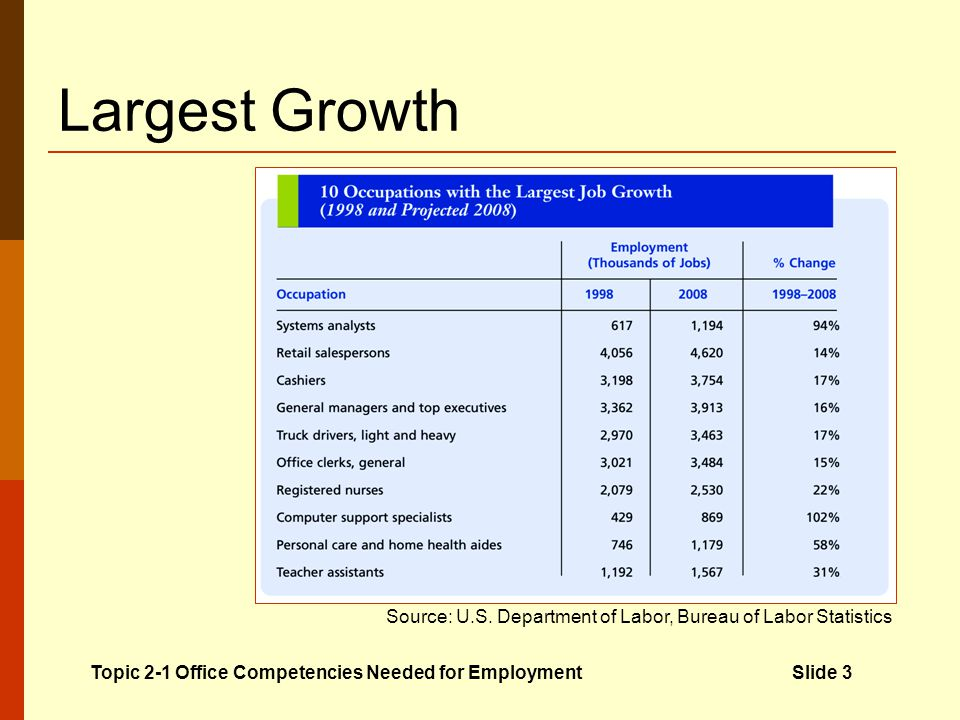 Largest Growth Topic 2-1 Office Competencies Needed for Employment Slide 3 Source: U.S.