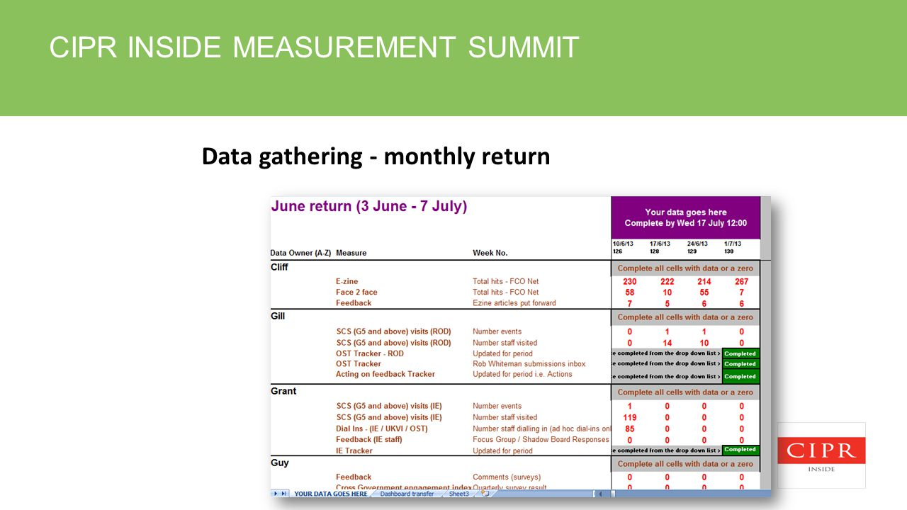 CIPR INSIDE MEASUREMENT SUMMIT Data gathering - monthly return