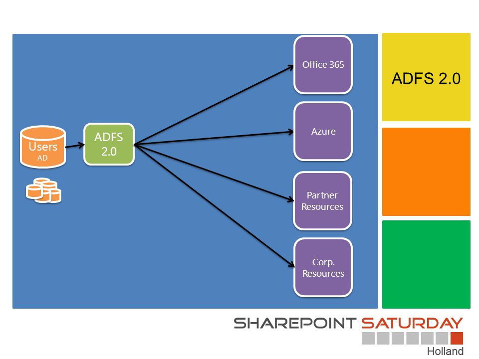 ADFS 2.0 Corp. Resources Partner Resources Users AD Users AD Office 365 Azure