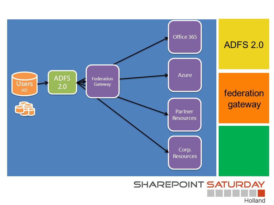 ADFS 2.0 Corp.