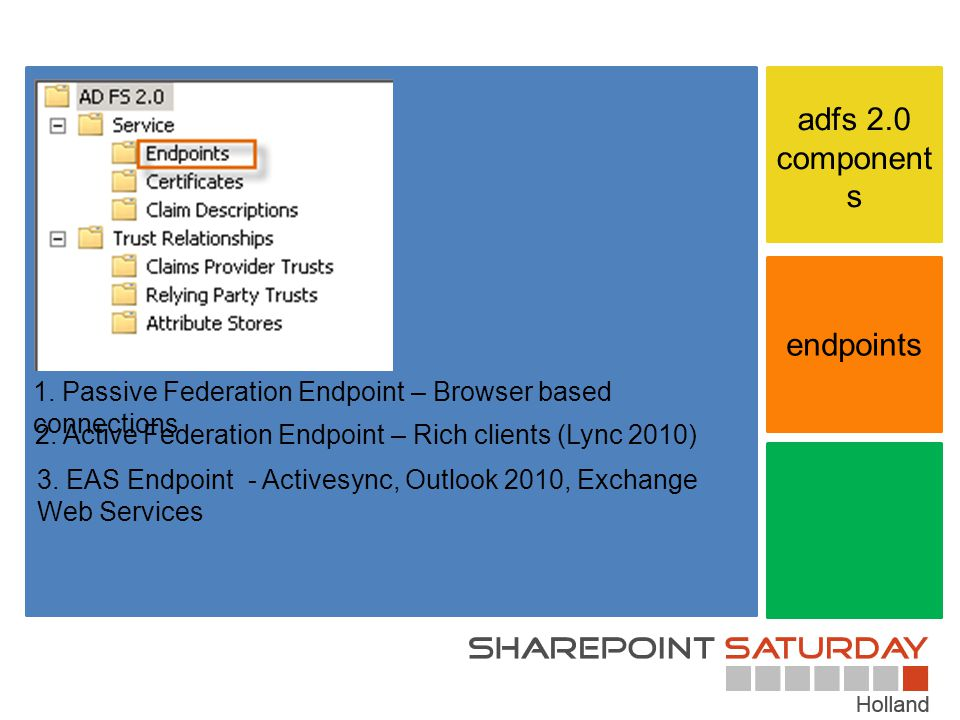 endpoints adfs 2.0 component s 1.Passive Federation Endpoint – Browser based connections 2.