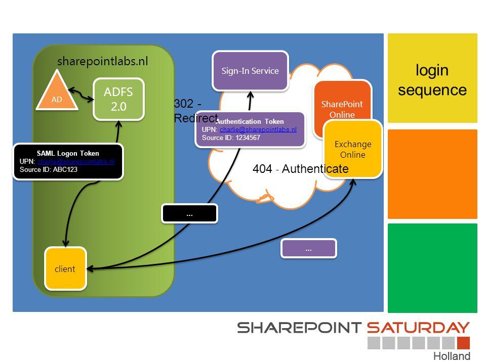 sharepointlabs.nl login sequence cloud SharePoint Online Exchange Online client ADFS 2.0 AD Sign-In Service SAML Logon Token UPN: charlie@sharepointlabs.nlcharlie@sharepointlabs.nl Source ID: ABC123 SAML Logon Token UPN: charlie@sharepointlabs.nlcharlie@sharepointlabs.nl Source ID: ABC123 … … Authentication Token UPN: charlie@sharepointlabs.nlcharlie@sharepointlabs.nl Source ID: 1234567 Authentication Token UPN: charlie@sharepointlabs.nlcharlie@sharepointlabs.nl Source ID: 1234567 … … 404 - Authenticate 302 - Redirect