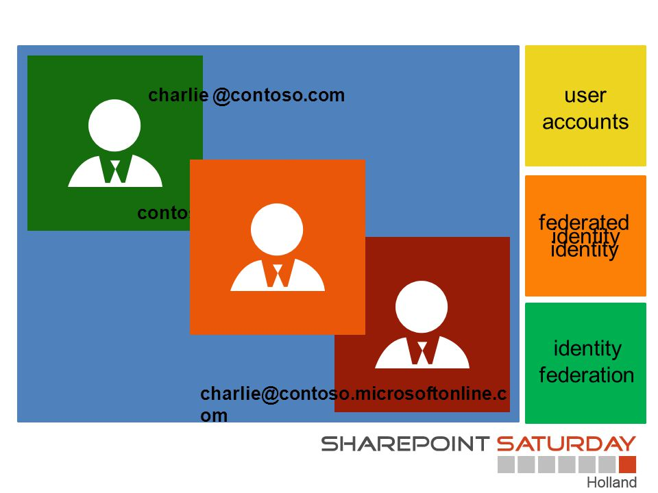 user accounts charlie@contoso.microsoftonline.c om contoso \charlie identity federation charlie @contoso.com federated identity