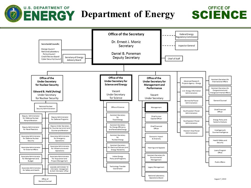 OFFICE OF SCIENCE Department of Energy