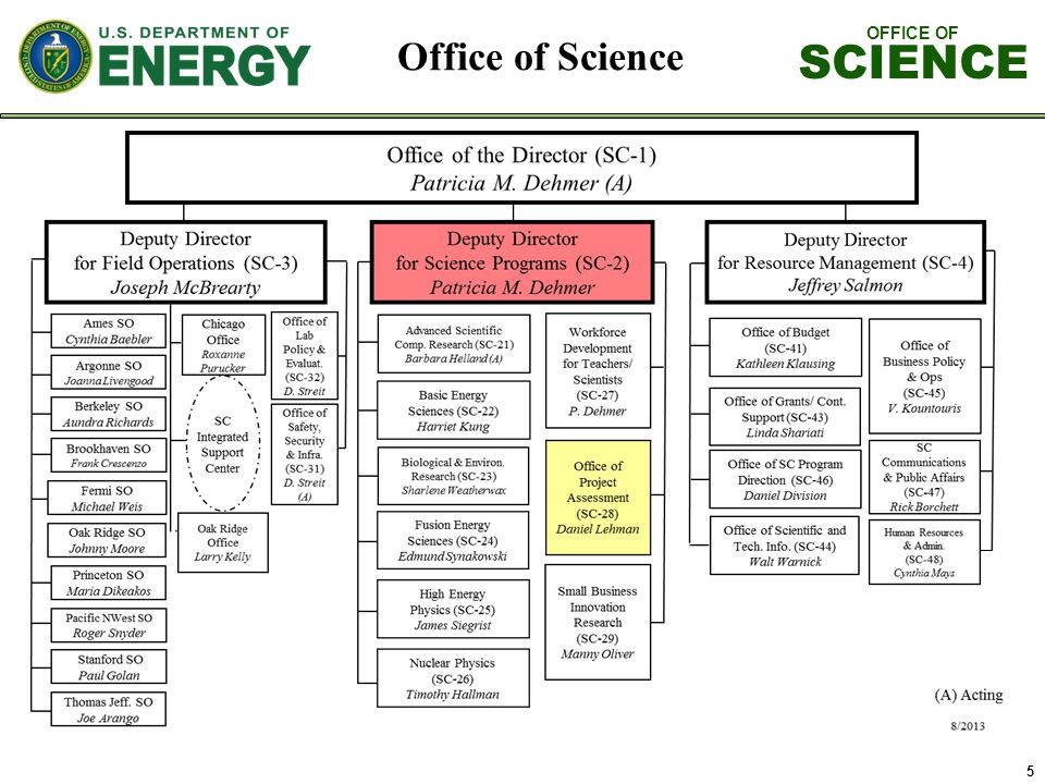 OFFICE OF SCIENCE 16 3.Cost and Schedule K.