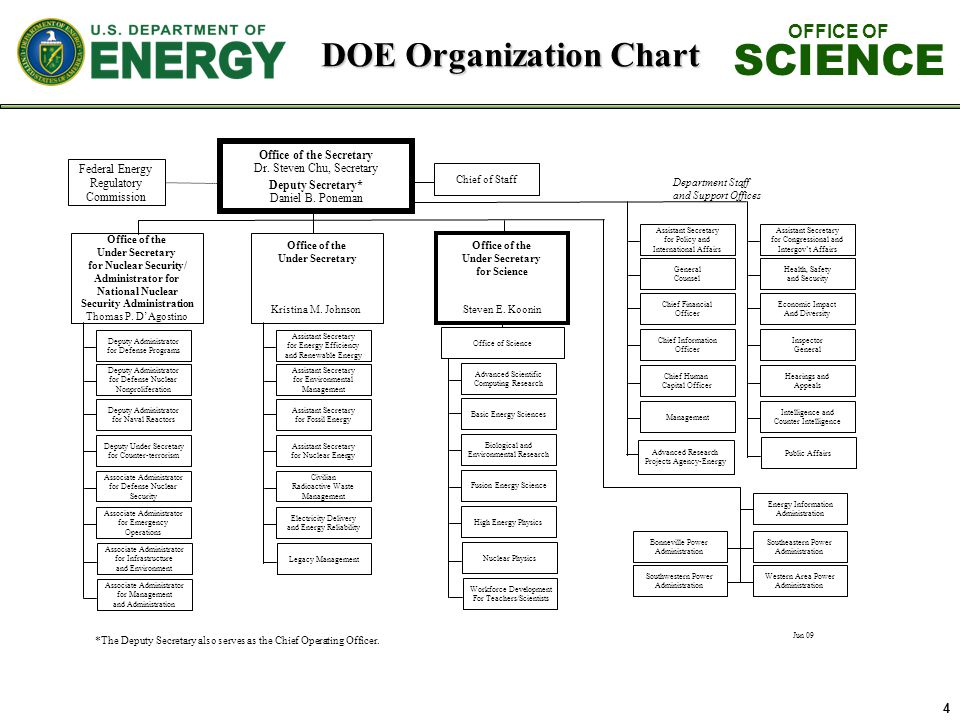 4 DOE Organization Chart OFFICE OF SCIENCE Advanced Research Projects Agency-Energy