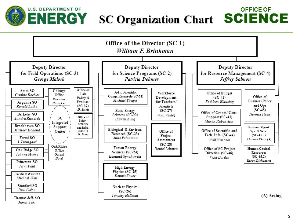 5 SC Organization Chart OFFICE OF SCIENCE Office of the Director (SC-1) William F. Brinkman Adv. Scientific Comp. Research (SC-21) Michael Strayer Wor