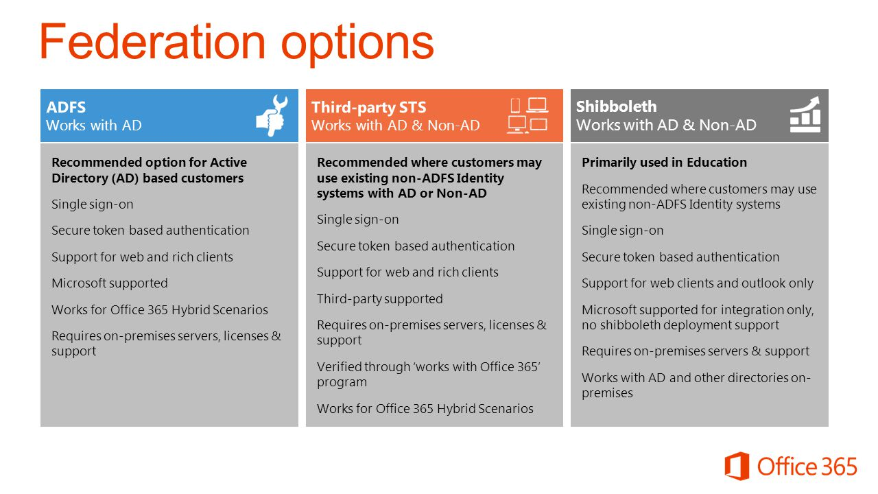 Federation options Primarily used in Education Recommended where customers may use existing non-ADFS Identity systems Single sign-on Secure token based authentication Support for web clients and outlook only Microsoft supported for integration only, no shibboleth deployment support Requires on-premises servers & support Works with AD and other directories on- premises Shibboleth Works with AD & Non-AD Recommended option for Active Directory (AD) based customers Single sign-on Secure token based authentication Support for web and rich clients Microsoft supported Works for Office 365 Hybrid Scenarios Requires on-premises servers, licenses & support Recommended where customers may use existing non-ADFS Identity systems with AD or Non-AD Single sign-on Secure token based authentication Support for web and rich clients Third-party supported Requires on-premises servers, licenses & support Verified through works with Office 365 program Works for Office 365 Hybrid Scenarios