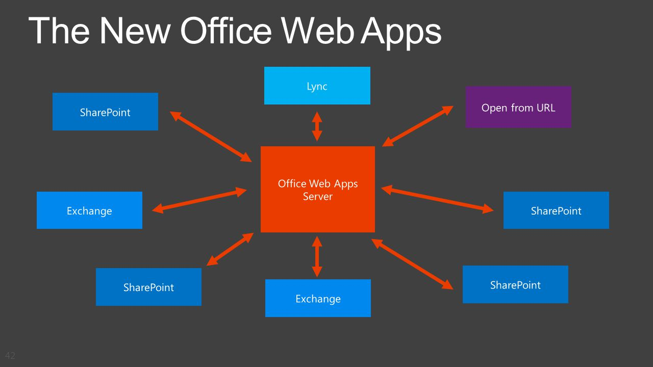 The New Office Web Apps 42