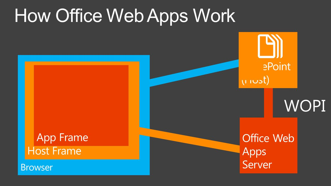 How Office Web Apps Work WOPI
