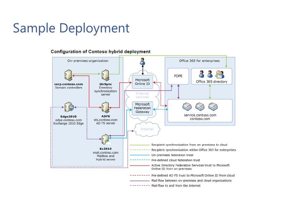 Sample Deployment Microsoft Confidential 19