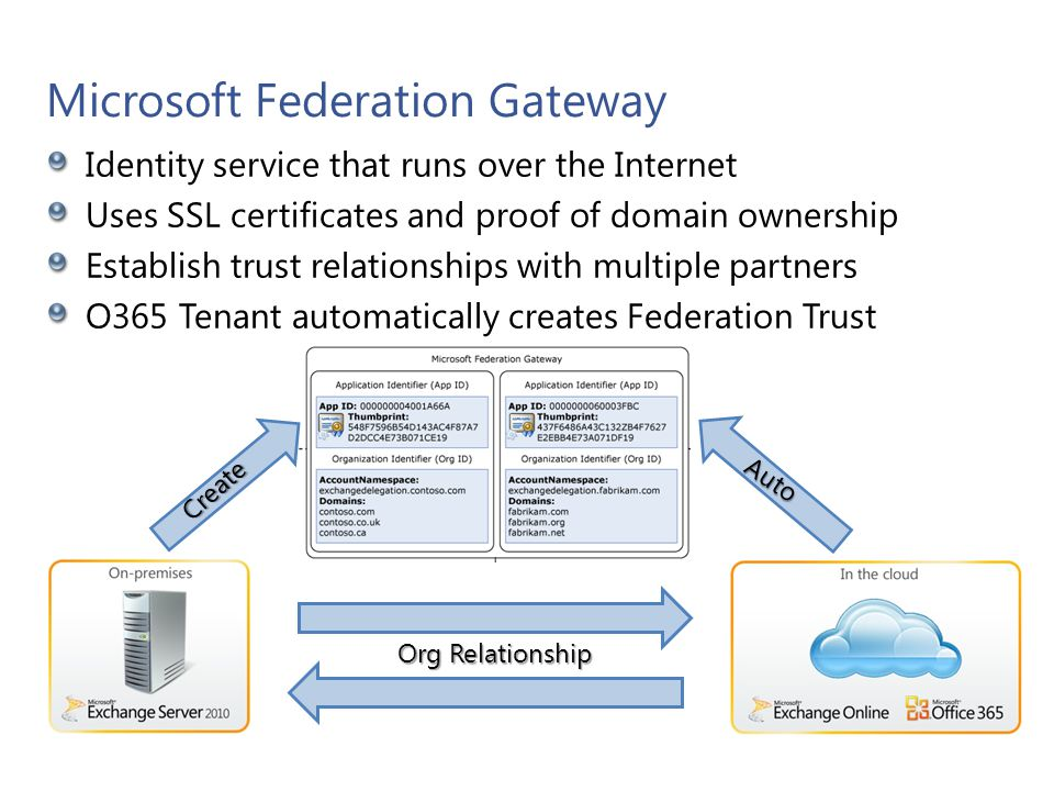 Microsoft Federation Gateway Identity service that runs over the Internet Uses SSL certificates and proof of domain ownership Establish trust relation