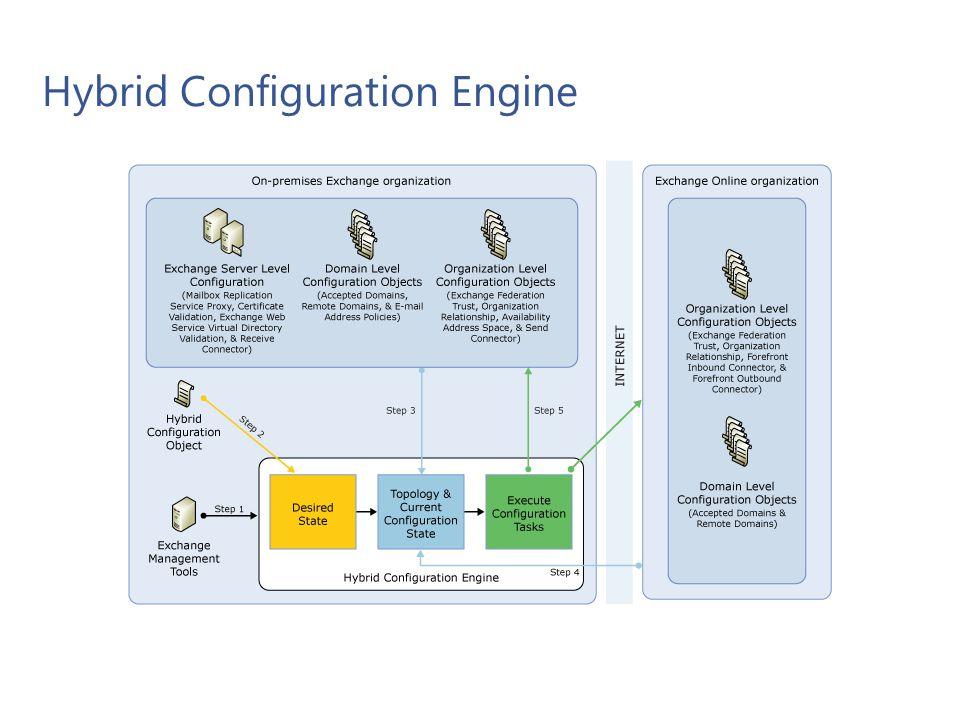 Hybrid Configuration Engine Microsoft Confidential 29