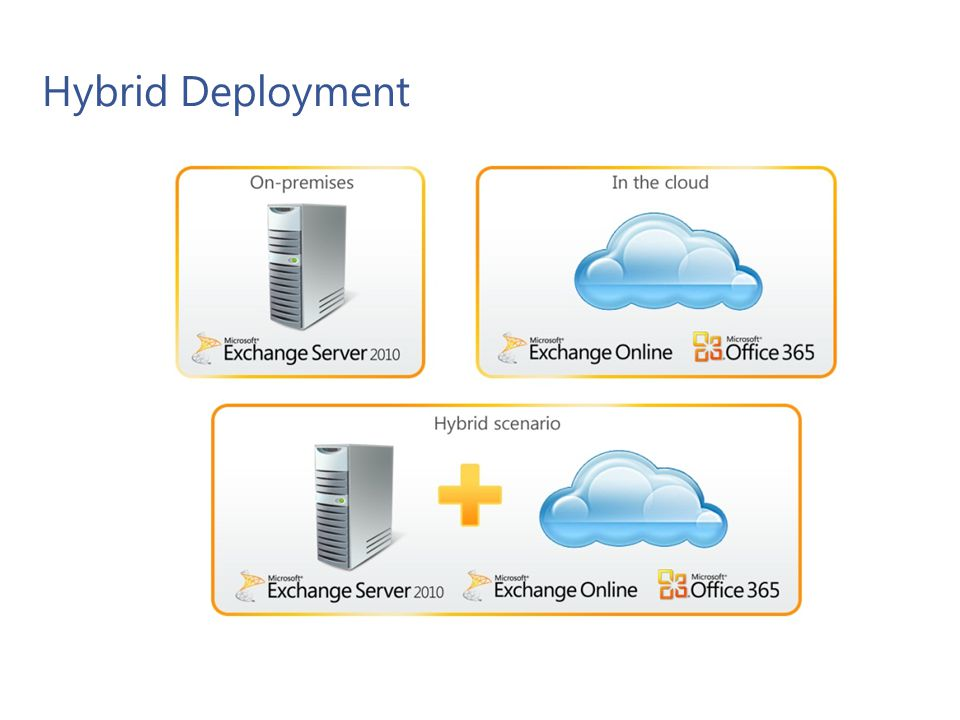 Hybrid Deployment Features Secure mail routing between on-premises and Exchange Online organizations.