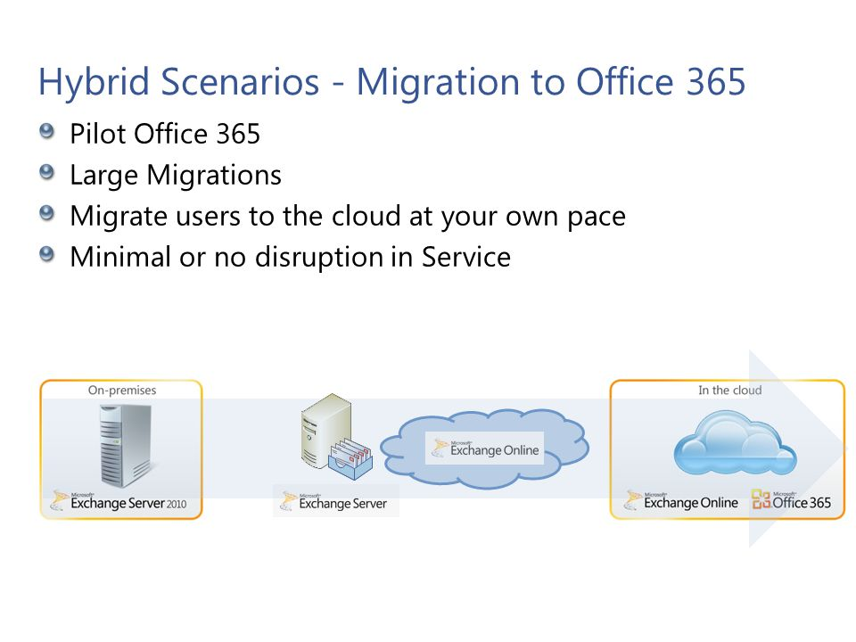 Hybrid Scenarios – Coexist with Office 365 Maintain a hybrid Exchange environment indefinitely Organizational Requirements Public Folders Legacy, email-enabled line-of-business applications Compliance Easy Off Boarding Mergers and acquisitions Microsoft Confidential 9 Mailbox Archive Mailbox
