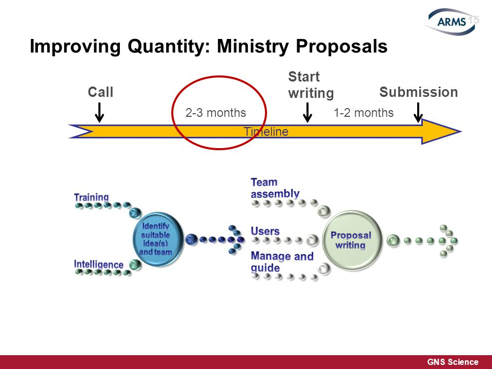 GNS Science Improving Quantity: Ministry Proposals Timeline Call Start writing Submission 2-3 months1-2 months 15