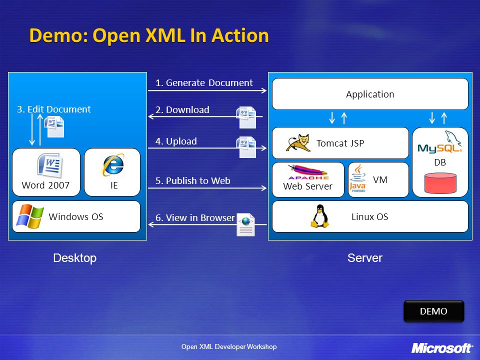 Open XML Developer Workshop Levels of Interoperability Reference and Custom-defined Schemas Custom-defined Schemas Data-oriented (e.g.: Price, Invoice) business information Enable System Integration XML Reference Schemas Display-oriented (Bold, Italics, Tables, Paragraphs, Styles,…) Document Format Enable Archival and File Formats Interoperability