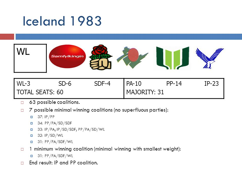 Iceland 1983 WL-3 SD-6 SDF-4 TOTAL SEATS: 60 PA-10 PP-14 IP-23 MAJORITY: 31 63 possible coalitions. 7 possible minimal winning coalitions (no superflu