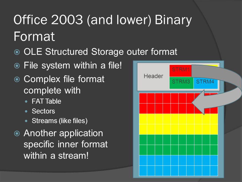 Office 2003 (and lower) Binary Format OLE Structured Storage outer format File system within a file! Complex file format complete with FAT Table Secto