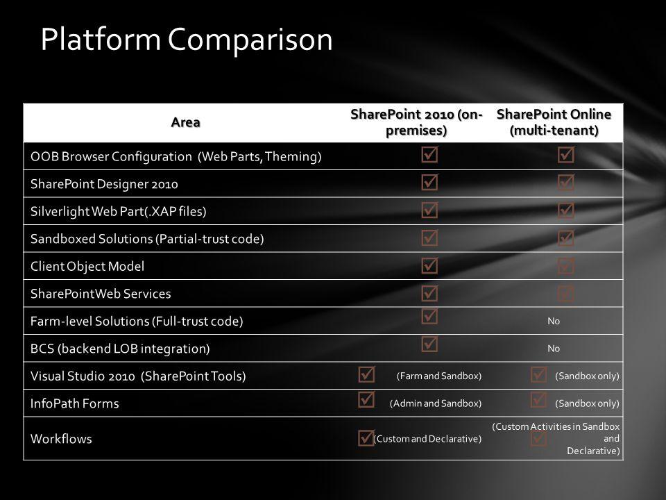 Platform Comparison