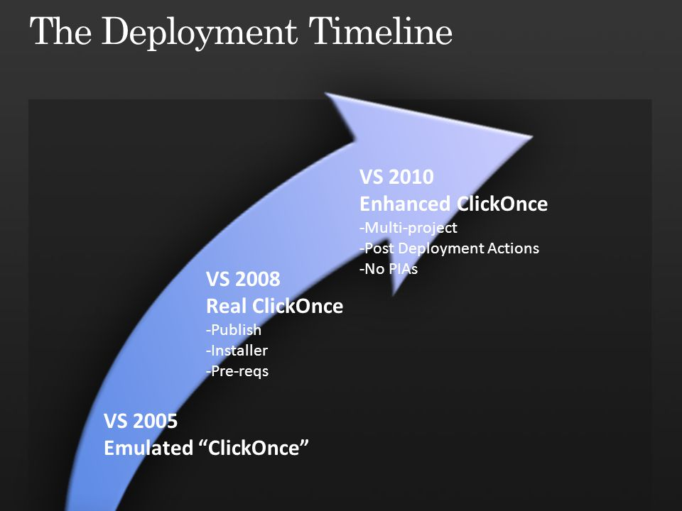VS 2005 Emulated ClickOnce VS 2008 Real ClickOnce -Publish -Installer -Pre-reqs VS 2010 Enhanced ClickOnce -Multi-project -Post Deployment Actions -No PIAs