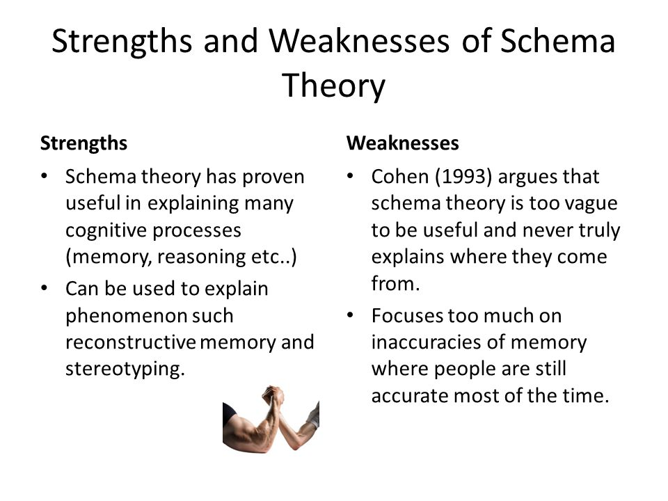 Strengths and Weaknesses of Schema Theory Strengths Schema theory has proven useful in explaining many cognitive processes (memory, reasoning etc..) Can be used to explain phenomenon such reconstructive memory and stereotyping.