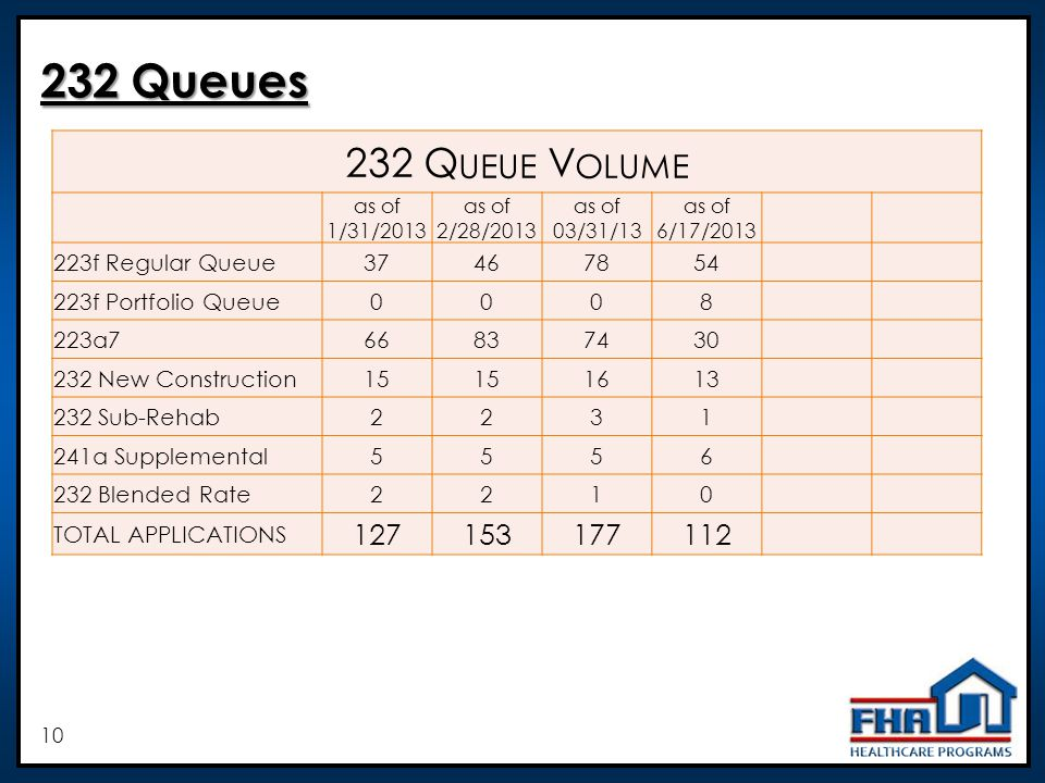 Q UEUE V OLUME as of 1/31/2013 as of 2/28/2013 as of 03/31/13 as of 6/17/ f Regular Queue f Portfolio Queue a New Construction Sub-Rehab a Supplemental Blended Rate2210 TOTAL APPLICATIONS Queues