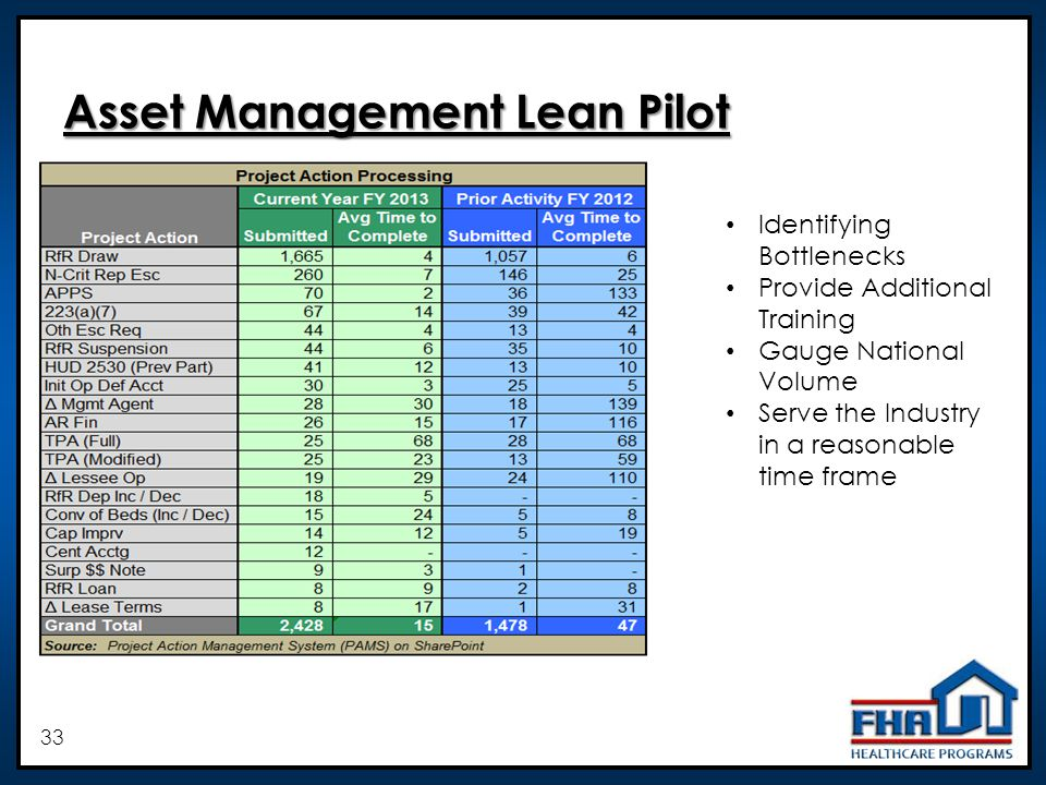 33 Asset Management Lean Pilot Identifying Bottlenecks Provide Additional Training Gauge National Volume Serve the Industry in a reasonable time frame
