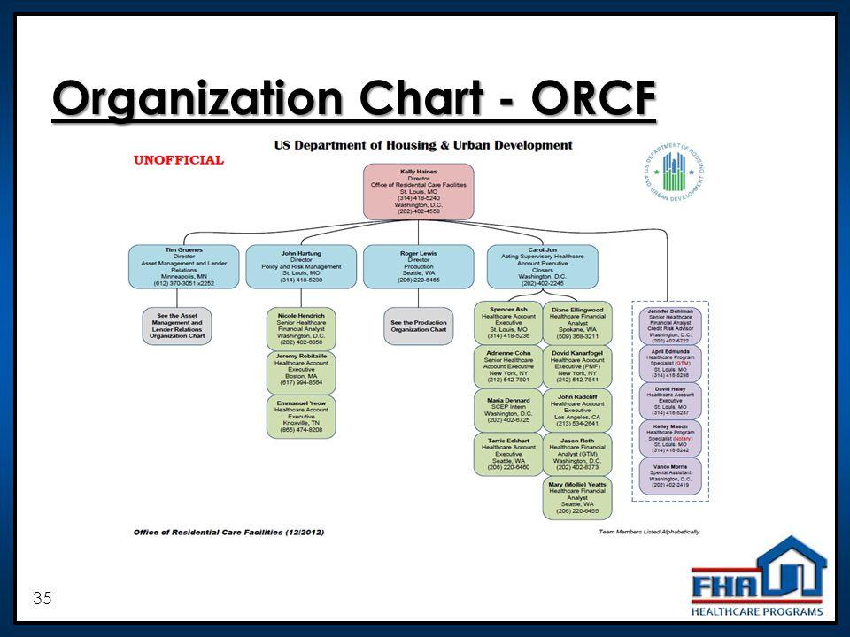 35 Organization Chart - ORCF