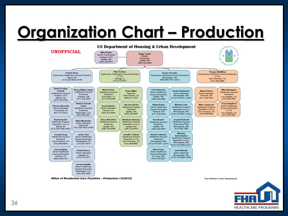 36 Organization Chart – Production