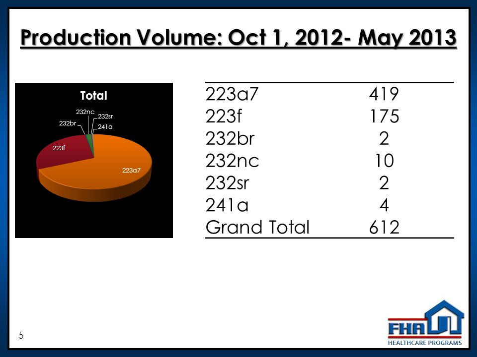5 Production Volume: Oct 1, 2012- May 2013 223a7419 223f175 232br2 232nc10 232sr2 241a4 Grand Total612