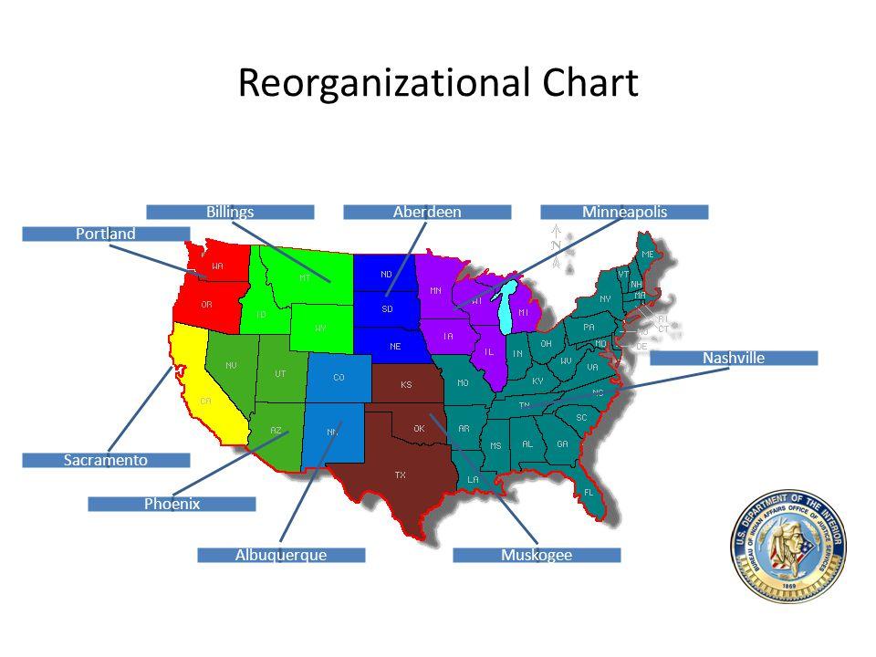 Reorganizational Chart Billings Portland Sacramento Phoenix Aberdeen Albuquerque Minneapolis Muskogee Nashville