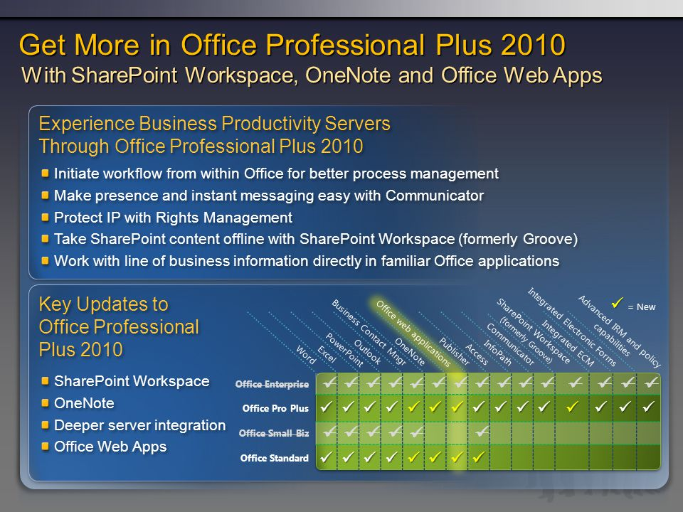 Get More in Office Professional Plus 2010 With SharePoint Workspace, OneNote and Office Web Apps Experience Business Productivity Servers Through Office Professional Plus 2010 Experience Business Productivity Servers Through Office Professional Plus 2010 Initiate workflow from within Office for better process management Make presence and instant messaging easy with Communicator Protect IP with Rights Management Take SharePoint content offline with SharePoint Workspace (formerly Groove) Work with line of business information directly in familiar Office applications Initiate workflow from within Office for better process management Make presence and instant messaging easy with Communicator Protect IP with Rights Management Take SharePoint content offline with SharePoint Workspace (formerly Groove) Work with line of business information directly in familiar Office applications Key Updates to Office Professional Plus 2010 SharePoint Workspace OneNote Deeper server integration Office Web Apps SharePoint Workspace OneNote Deeper server integration Office Web Apps Office Enterprise Office Pro Plus Office Small Biz Office Standard = New Word Excel PowerPoint Outlook OneNote Publisher Access InfoPath Communicator SharePoint Workspace ( formerly Groove) Office web applications Business Contact Mngr Integrated ECM Integrated Electronic Forms Advanced IRM and policy capabilities