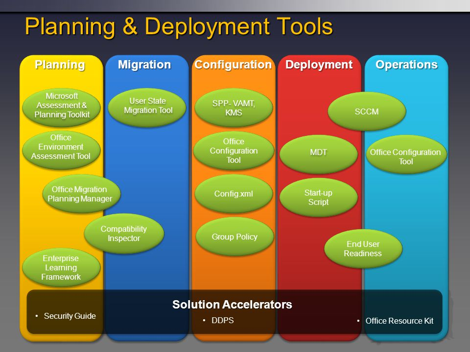 OperationsDeploymentConfigurationMigrationPlanning Planning & Deployment Tools Solution Accelerators Security Guide Compatibility Inspector Enterprise Learning Framework Microsoft Assessment & Planning Toolkit Office Environment Assessment Tool Office Migration Planning Manager User State Migration Tool User State Migration Tool Office Configuration Tool Config.xml Group Policy SPP- VAMT, KMS SPP- VAMT, KMS Office Configuration Tool End User Readiness SCCM Start-up Script MDT DDPS Office Resource Kit