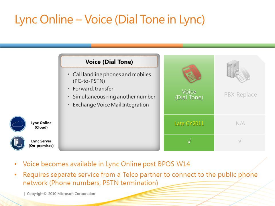 | Copyright© 2010 Microsoft Corporation Call landline phones and mobiles (PC-to-PSTN) Forward, transfer Simultaneous ring another number Exchange Voice Mail Integration Voice (Dial Tone) Lync Online – Voice (Dial Tone in Lync) Voice becomes available in Lync Online post BPOS W14 Requires separate service from a Telco partner to connect to the public phone network (Phone numbers, PSTN termination)