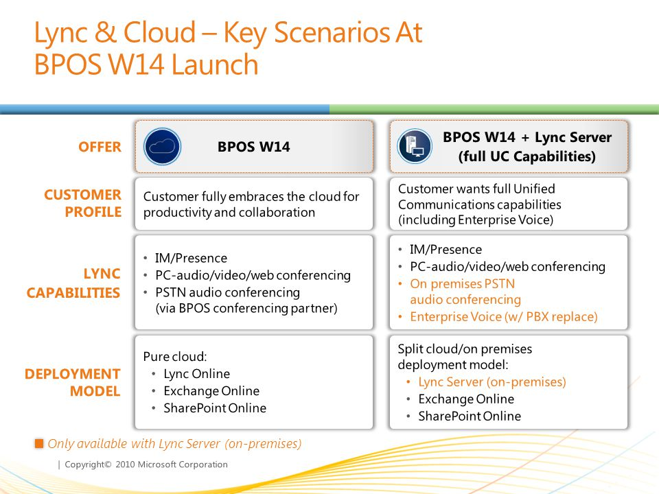 | Copyright© 2010 Microsoft Corporation Lync & Cloud – Key Scenarios At BPOS W14 Launch CUSTOMER PROFILE LYNC CAPABILITIES OFFER BPOS W14 BPOS W14 + Lync Server (full UC Capabilities) DEPLOYMENT MODEL Only available with Lync Server (on-premises)