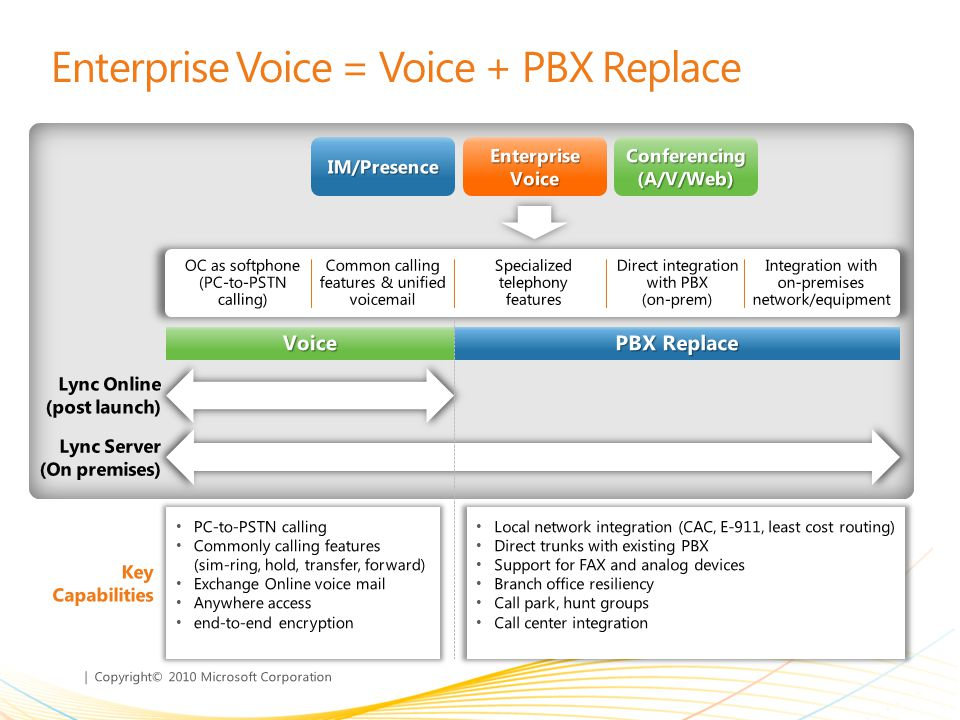 | Copyright© 2010 Microsoft Corporation Conferencing (A/V/Web) IM/Presence Enterprise Voice PBX Replace Voice Local network integration (CAC, E-911, least cost routing) Direct trunks with existing PBX Support for FAX and analog devices Branch office resiliency Call park, hunt groups Call center integration PC-to-PSTN calling Commonly calling features (sim-ring, hold, transfer, forward) Exchange Online voice mail Anywhere access end-to-end encryption Lync Server (On premises) Lync Online (post launch) Key Capabilities Enterprise Voice = Voice + PBX Replace