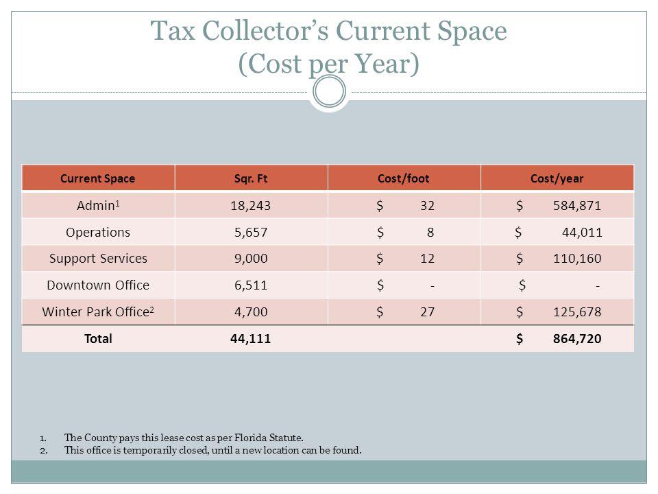 Countys Savings Based on County purchasing 20,000 Sqr.