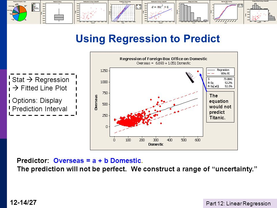 Part 12: Linear Regression 12-14/27 Using Regression to Predict Predictor: Overseas = a + b Domestic.