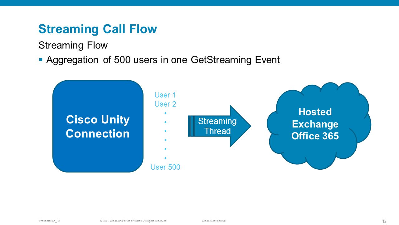 © 2011 Cisco and/or its affiliates. All rights reserved. Cisco ConfidentialPresentation_ID 12 Streaming Call Flow Streaming Flow Aggregation of 500 us