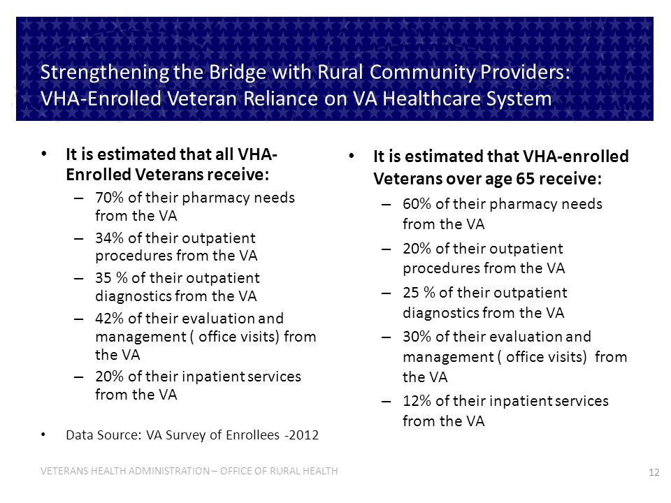 12 VETERANS HEALTH ADMINISTRATION – OFFICE OF RURAL HEALTH It is estimated that all VHA- Enrolled Veterans receive: – 70% of their pharmacy needs from