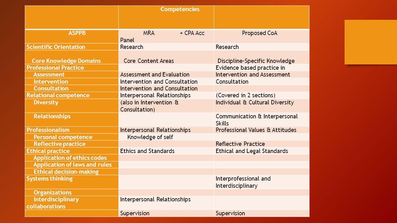 Competencies ASPPB MRA+ CPA Acc Panel Proposed CoA Scientific OrientationResearch Core Knowledge Domains Core Content Areas Discipline-Specific Knowle