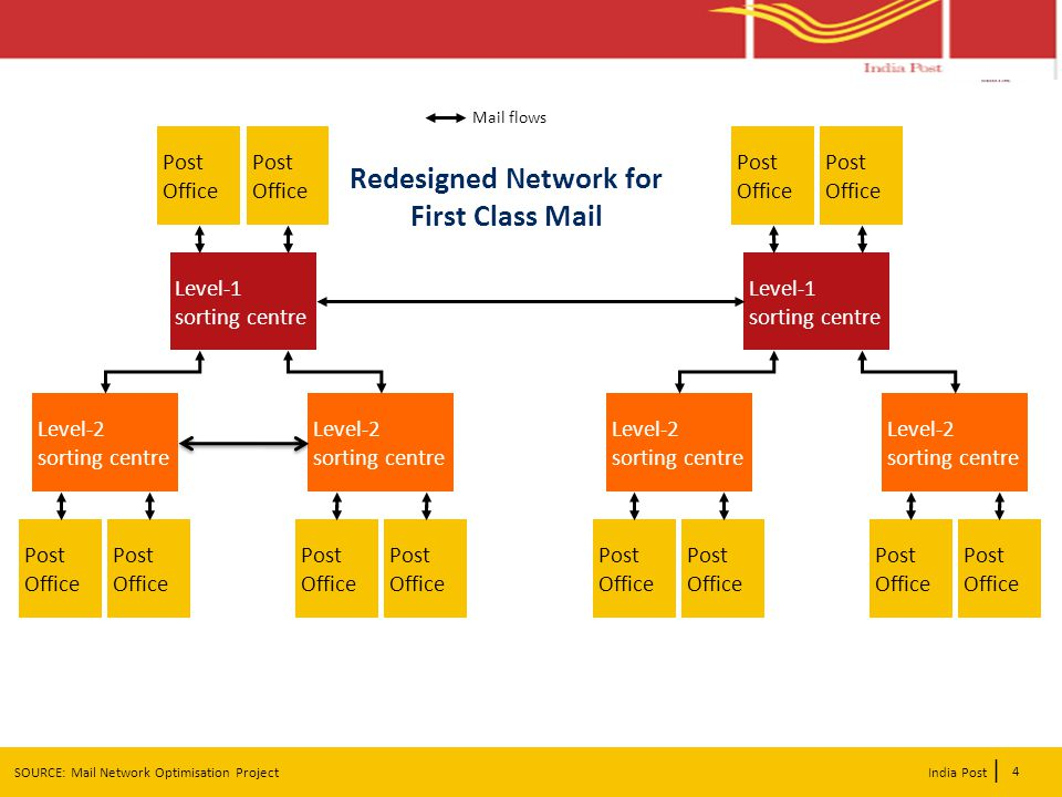 | India Post Redesigned Network for First Class Mail 4 SOURCE: Mail Network Optimisation Project Mail flows Post Office Level-1 sorting centre Level-2 sorting centre