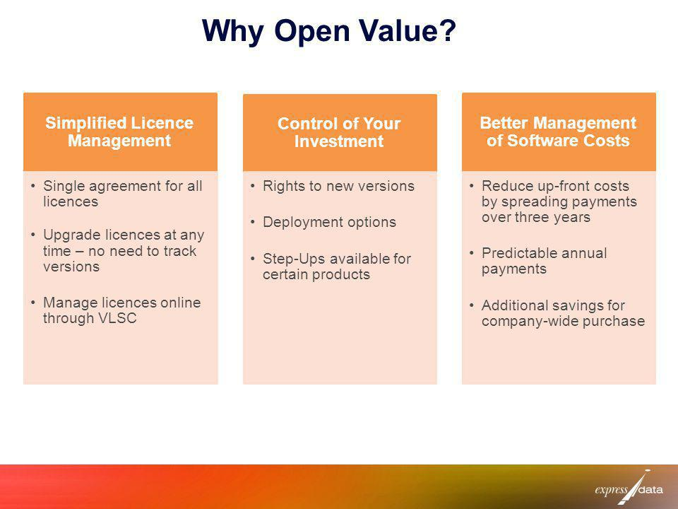 Why Open Value?