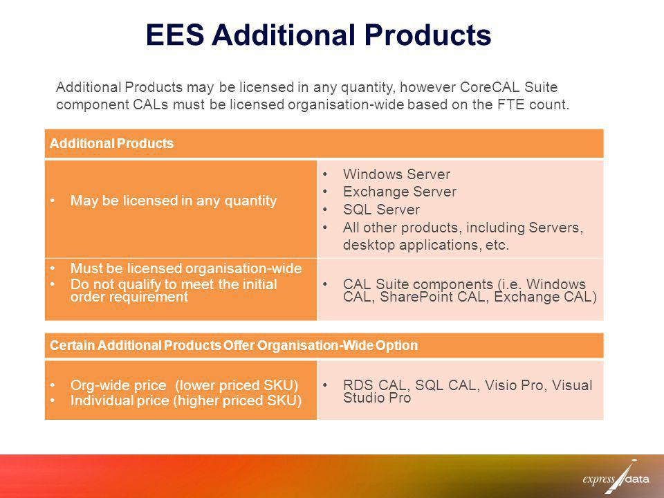 EES Additional Products Additional Products may be licensed in any quantity, however CoreCAL Suite component CALs must be licensed organisation-wide b