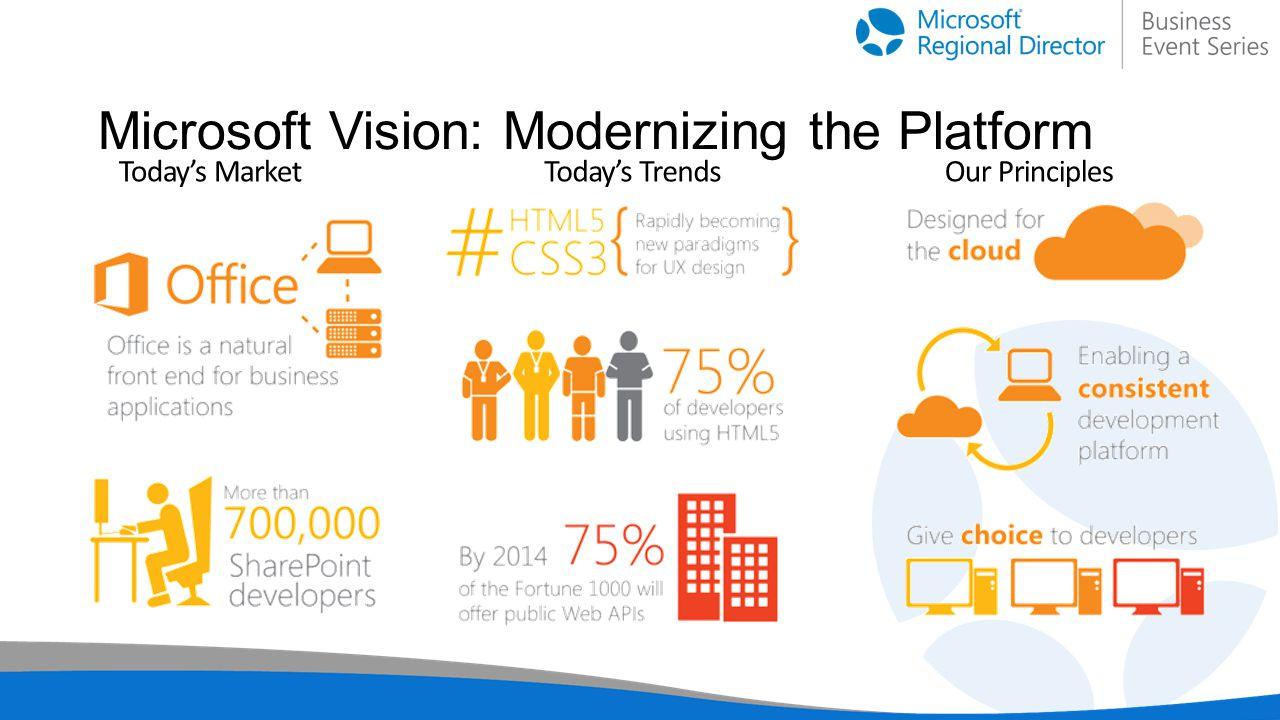 Todays MarketTodays TrendsOur Principles Microsoft Vision: Modernizing the Platform