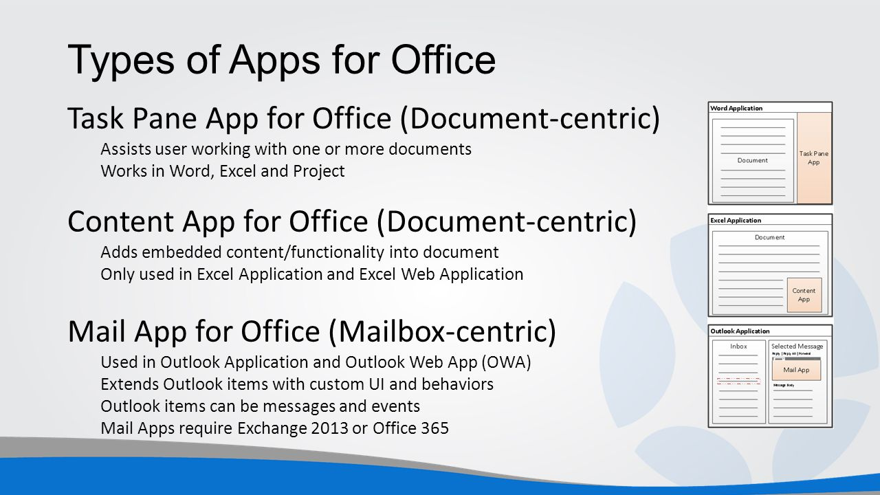 Types of Apps for Office Task Pane App for Office (Document-centric) Assists user working with one or more documents Works in Word, Excel and Project Content App for Office (Document-centric) Adds embedded content/functionality into document Only used in Excel Application and Excel Web Application Mail App for Office (Mailbox-centric) Used in Outlook Application and Outlook Web App (OWA) Extends Outlook items with custom UI and behaviors Outlook items can be messages and events Mail Apps require Exchange 2013 or Office 365