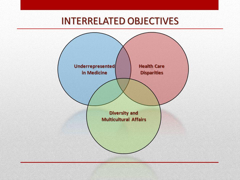 INTERRELATED OBJECTIVES