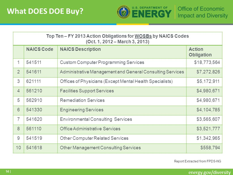 14 | energy.gov/diversity What DOES DOE Buy.